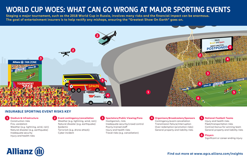 Allianz Global Corporate & Specialty World Cup risk infographic