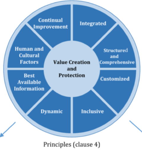 ISO principles
